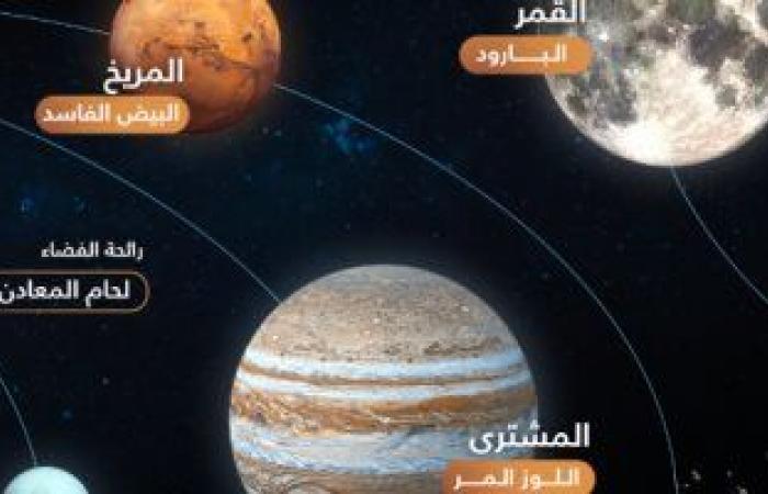 تكنولوجيا : ماذا تعلمنا النجوم الشابة عن ولادة نظامنا الشمسى؟